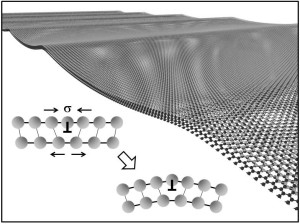Bilayer graphene forms pronounced waves in order to release mechanical stresses associated with linear defects, also known as dislocations. (Image: FAU)