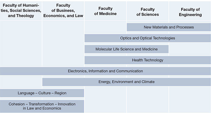 Major Research Areas at FAU