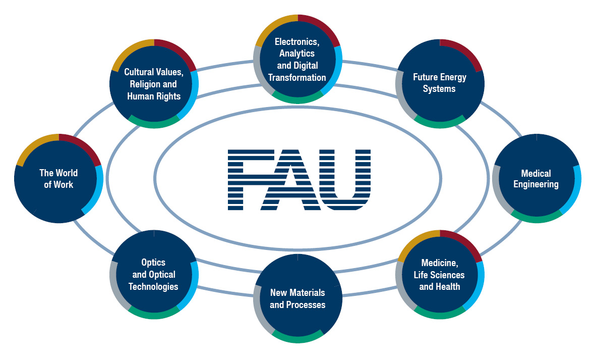 FAU Key Research Areas