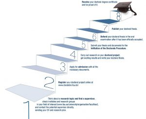 Your path to a doctoral degree