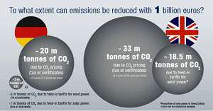 To what extend can emissions be reduced with 1 billion euros.