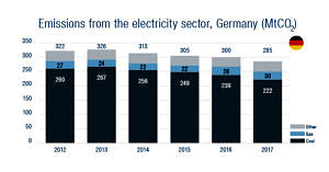 Emissions from the electricity sector in Germany.