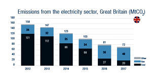 Emissions from the electricity sector in Great Britain..